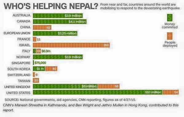 2015-04-30 israel hulp nepal