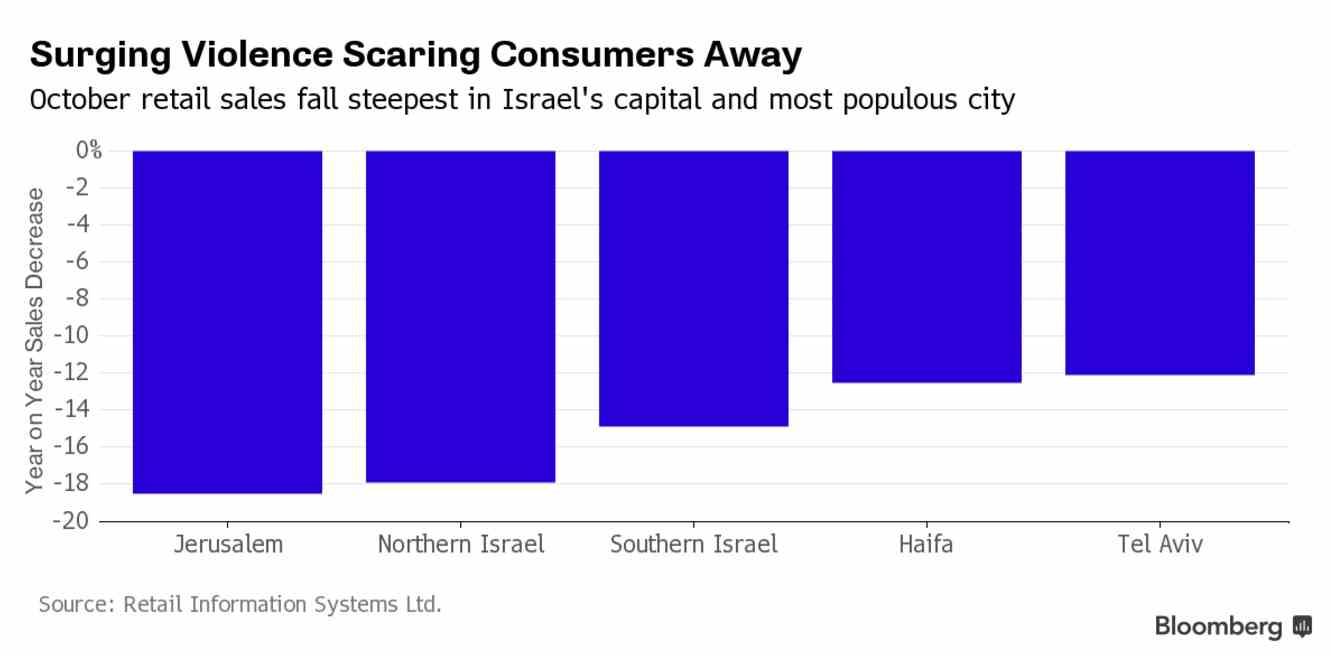 Screen Shot 2015-11-15 israel consument verkoopcijfers bloomberg