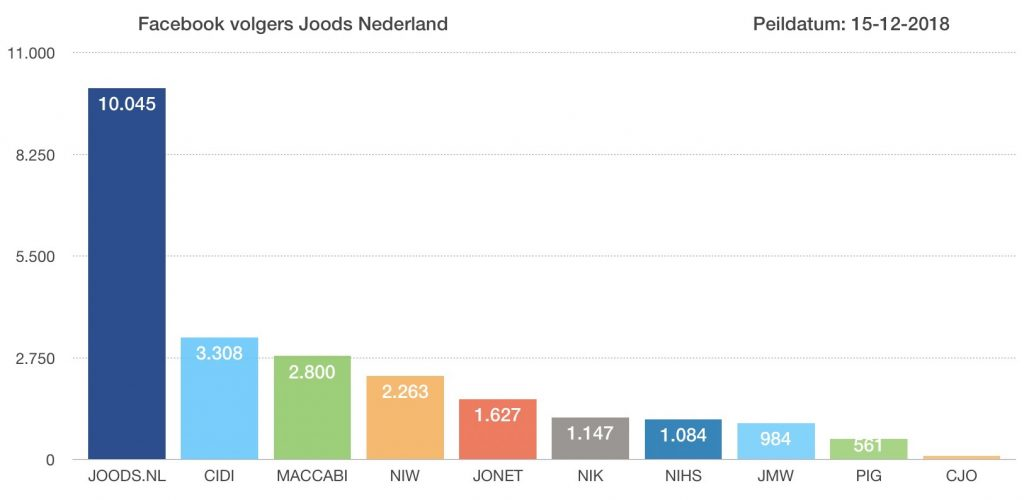 Joods Nederland op Facebook